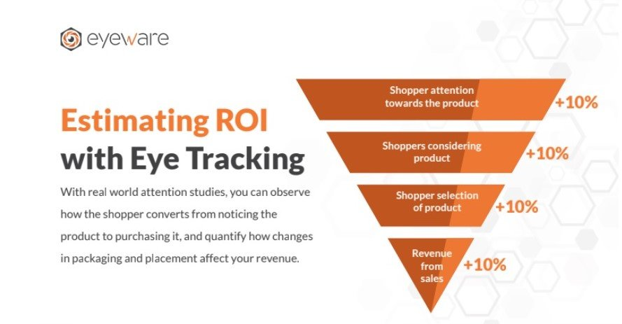 eye-tracking-retail-roi
